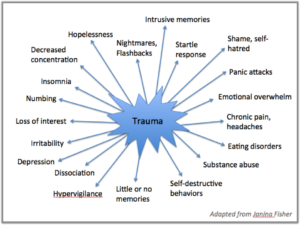TraumaSymptomsFisher
